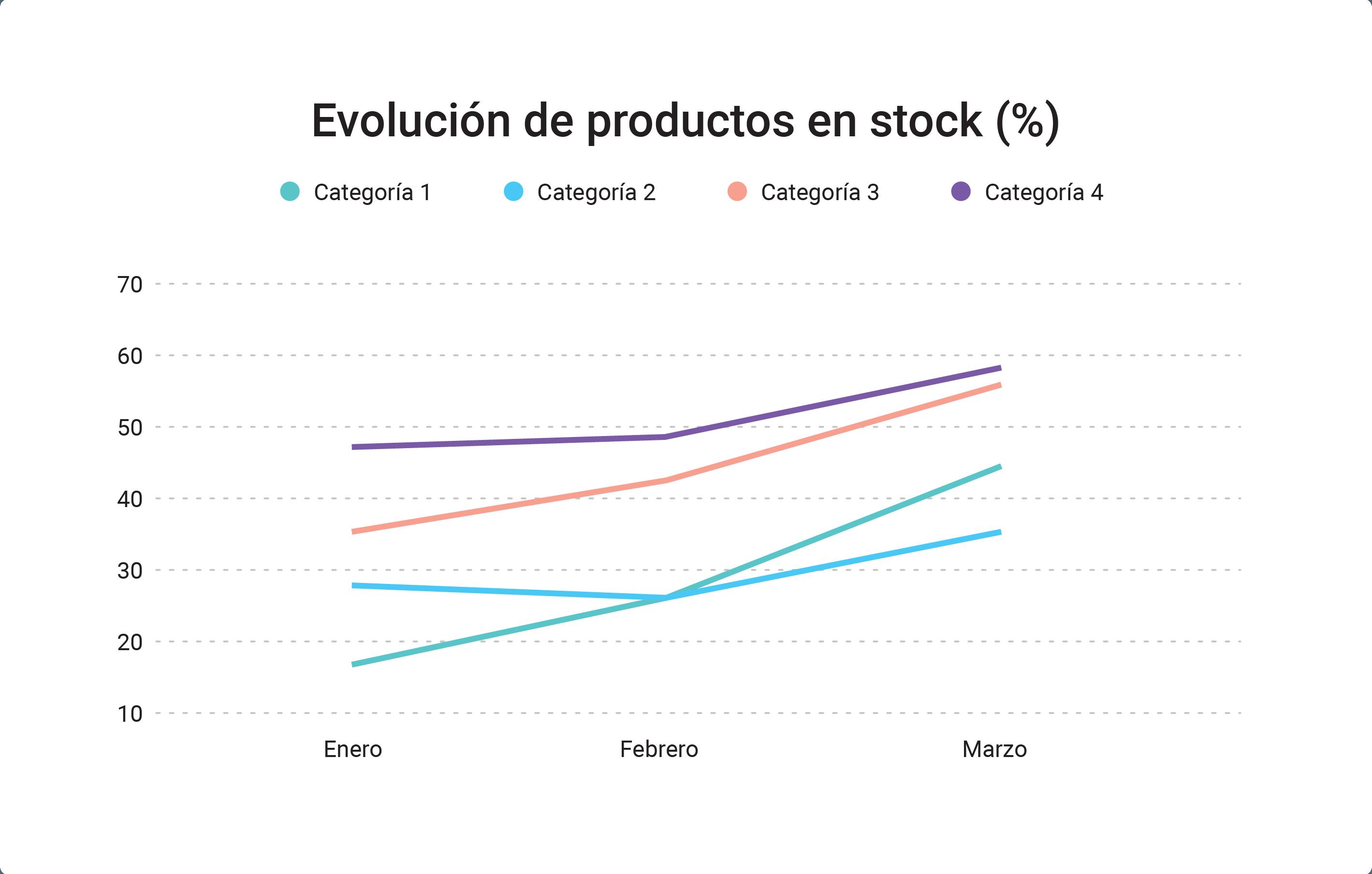 Evolución_de_productos_en_stock