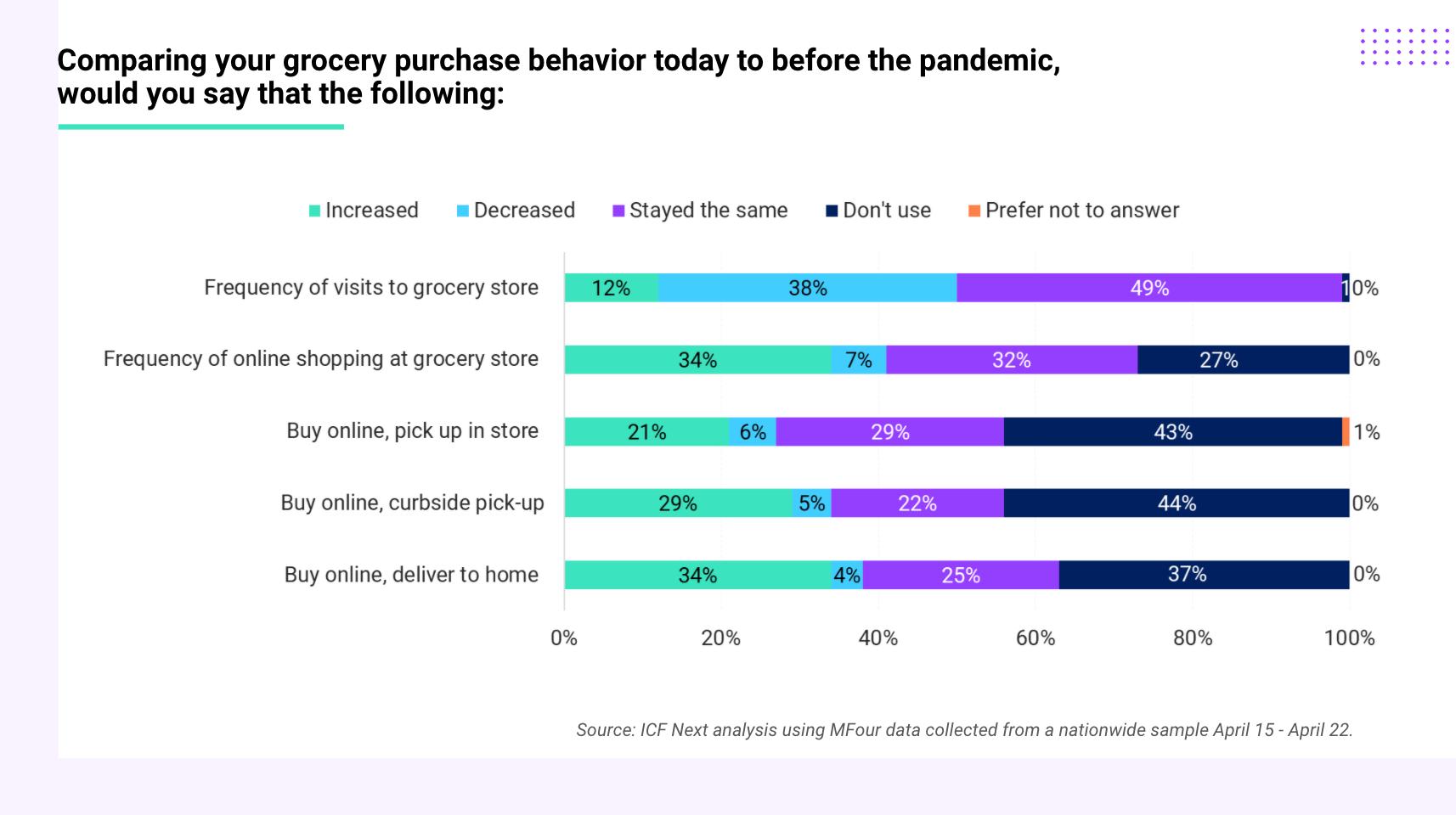Grocery purchase behavior