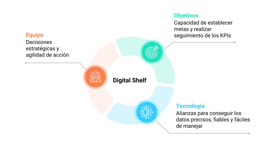 Cómo triunfar en el Digital Shelf